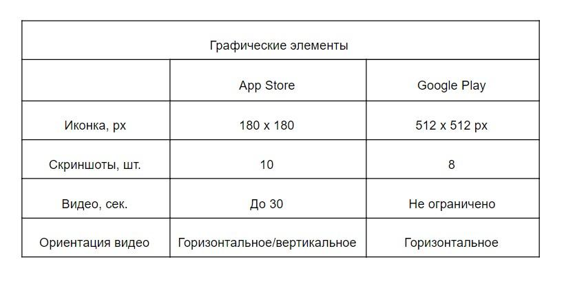 Как отличается оптимизация приложений в Google Play и в App Store? Рассказывает на примерах Netpeak RadASO