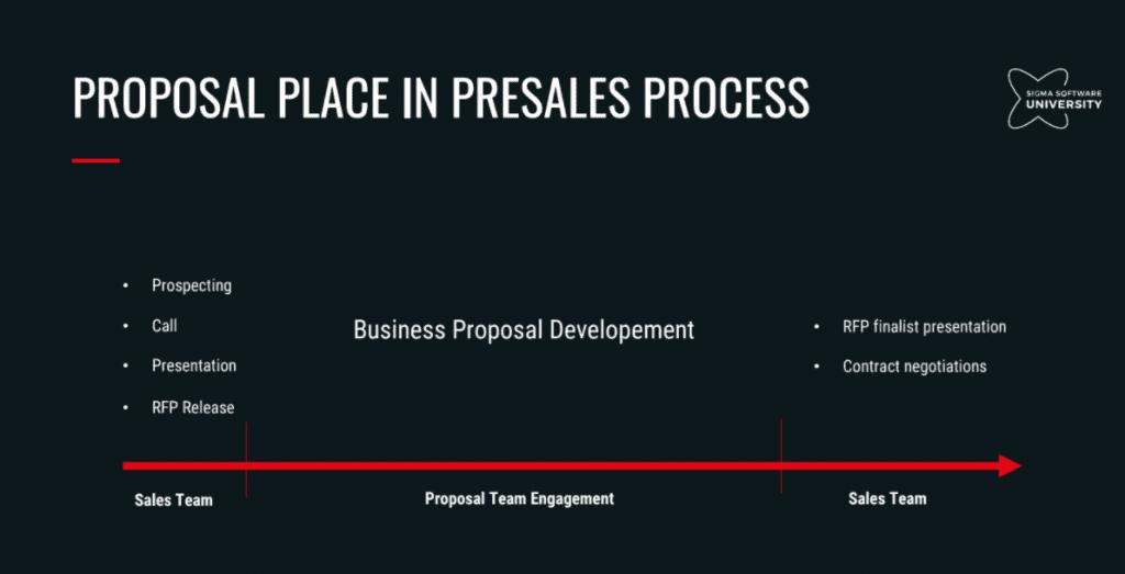Как построить работу над Proposal на этапе Presale, чтобы заполучить контракт. Кейс с Toyota