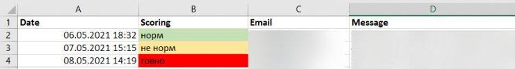 Как на основании данных от Sales-отдела получать больше качественных лидов на аутсорсинг из Google Ads