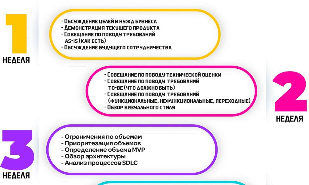 Discovery Phase в IT: пример плана для проектов аутсорсинговых компаний