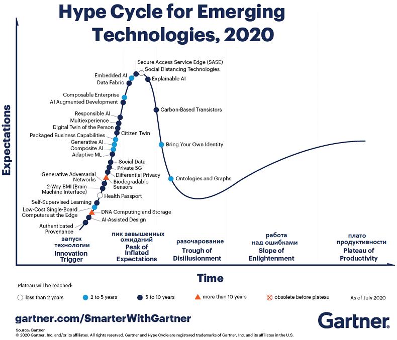 Кривая хайпа: как изменился рынок технологий в период пандемии. О Cloud, Blockchain, IoT Security, Formative AI и Digital Me