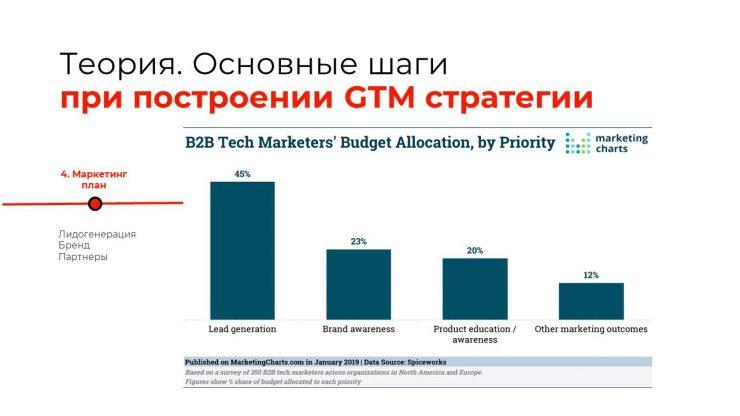 Эффективная go-to-market стратегия: каналы, инструменты и метрики. Часть 1