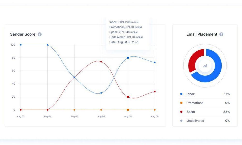 Как достичь 100% доставляемости емейлов и не попадать в спам. Секреты от создателя Folderly