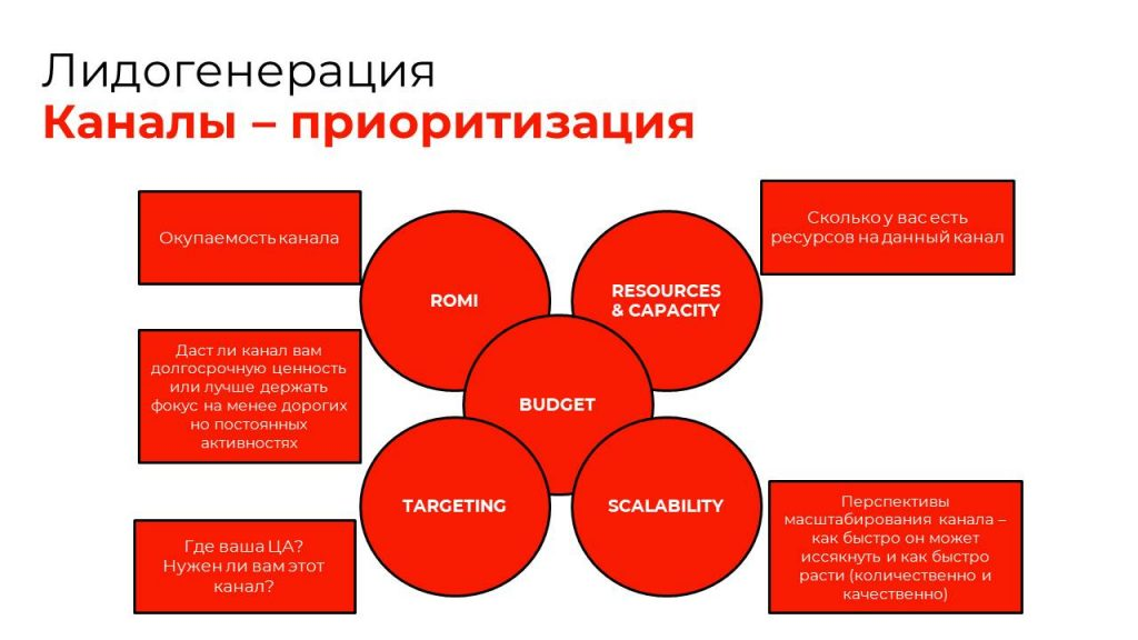 Эффективная go-to-market стратегия нового образца: лидогенерация и Brand Awareness